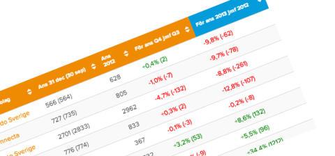 Konsultbolagen visar väsentliga personalminskningar under 2013