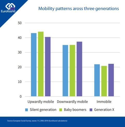 Mobility patterns across three generations