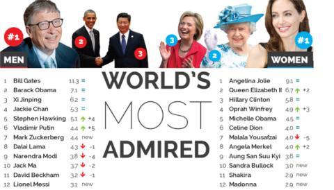 Bill Gates og Angelina Jolie er fortsatt mest beundret i verden