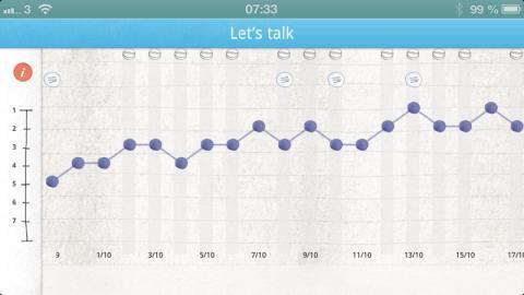 Let's talk, mobil app, grafik stämningsläge