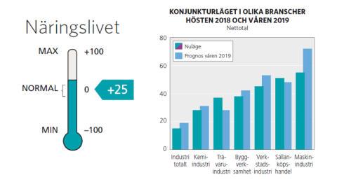 Konjunkturuppgång i Västerbotten