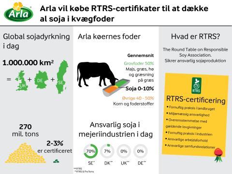 Arla vil købe RTRS-certifikater til at dække al soja i kvægfoder