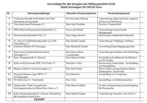 Spendenvergabe der Sparkassenstiftung im Rhein-Kreis Neuss für Dormagen