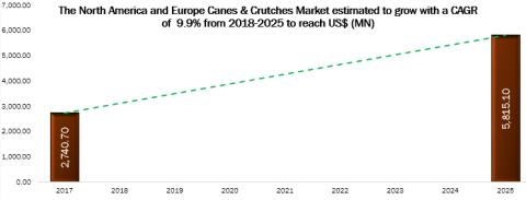 Canes & Crutches Market Potential Growth, Share, Demand and Analysis of Key Players - Research Forecasts to 2025