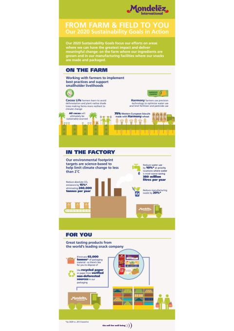 Sustainability 2.0 Infographic