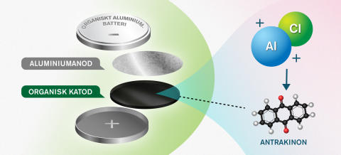 Nytt koncept öppnar för miljövänligare batterier