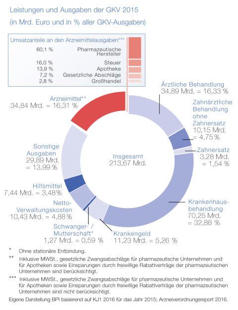 2016-11-07 BPI PM Pharma-Daten_Grafik Leistungen und Ausgaben der GKV 2015_Seite 64