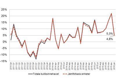 Mycket stark inledning för Byggmaterialhandeln i Södra Sverige