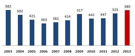 Flest bolagskonkurser på tio år visar siffror från Creditsafe