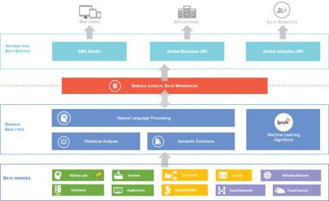Integrierte Lösungen für Informationsgewinnung im Life-Sciences-Sektor von Sinequa und Linguamatics
