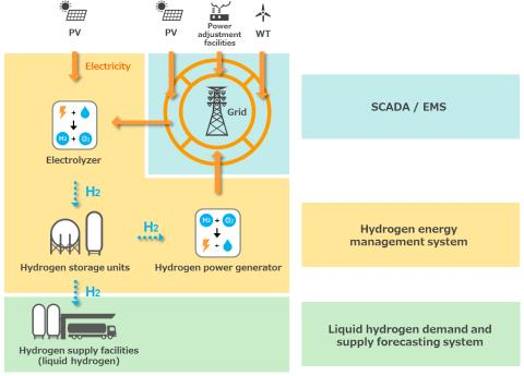Toshiba, Tohoku Electric and Iwatani Start Government Supported Study of World's Largest Hydrogen Energy System