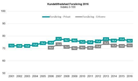 Kundetilfredshed Forsikring 2016