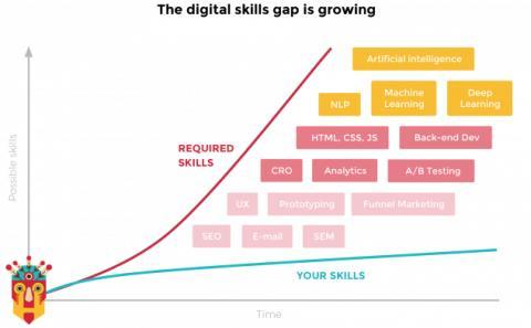 Firesoul tar Growth Hacking till Sverige genom utbildningskonceptet Growth Tribe