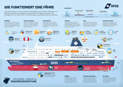 Erkärgrafik_KING SEAWAYS