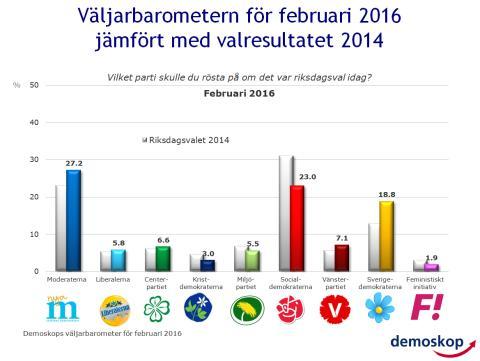 Demoskops väljarbarometer för februari: Kraftig socialdemokratisk nedgång
