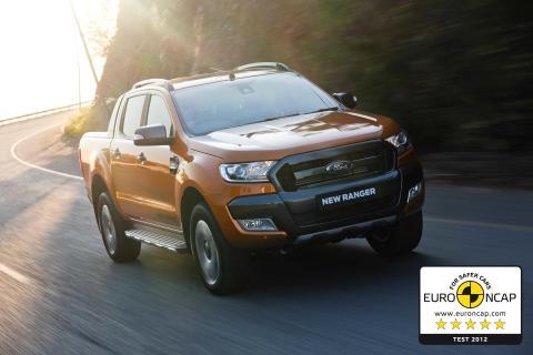 Ford Ranger er Europas mest solgte pickup; ny Ranger eneste pickup med 5-stjerner i Euro NCAP