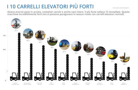 I 10 carrelli elevatori più forti del mondo grafico 2