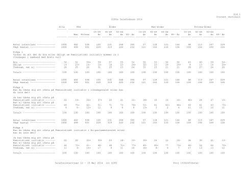 Fullständig version av Feministiskt initiativs SIFO-undersökning