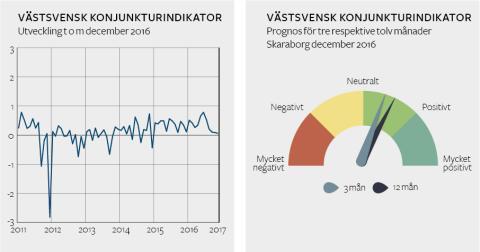 Fortsatt framtidstro hos Skaraborgs företagare