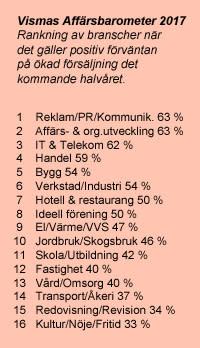 Vismas Affärsbarometer Branschranking Försäljning Vår 2017