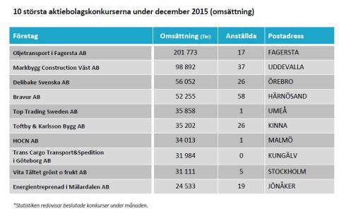 10 största konkurserna i december