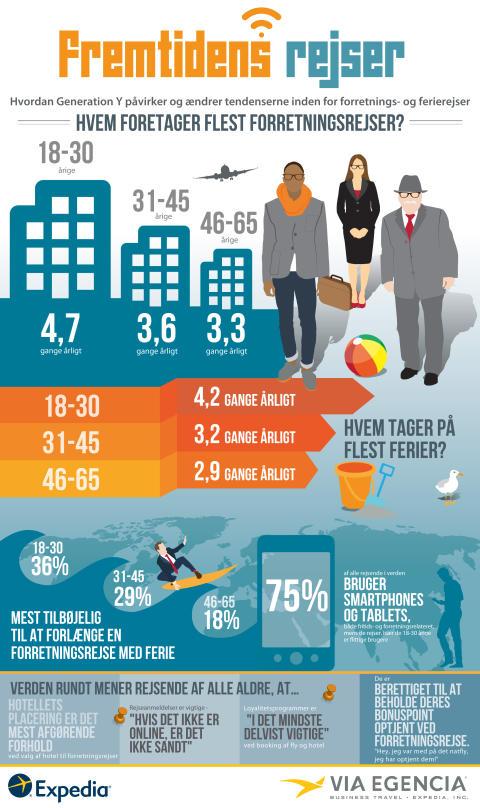 Fremtidens rejsende - infographic