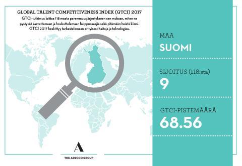 GTCI-tutkimuksen Suomen infografiikka