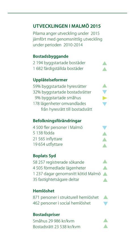 Utvecklingen i Malmö 2015, ur Lägesrapport maj 2016