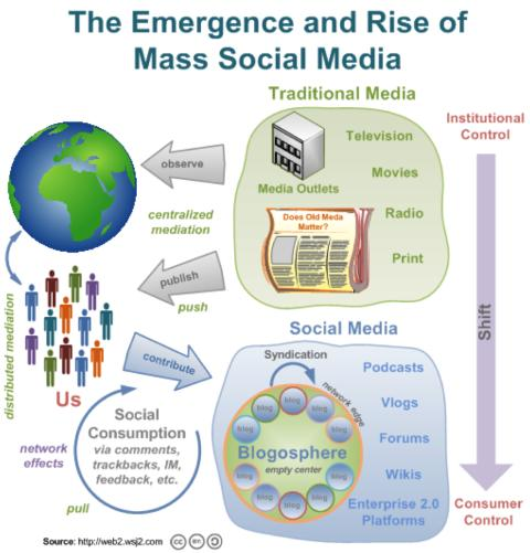 Fem utmaningar för en bra social media newsrelease