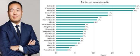 Stockholms läns varuexport ökar starkt – men exporten till Storbritannien faller brant