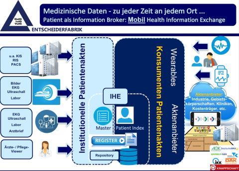 Fachgruppen-Tagung im Klinikum Westfalen/Knappschaft: Nutzen stiftende Mobility-Lösungen in der Patientenbehandlung und –führung!
