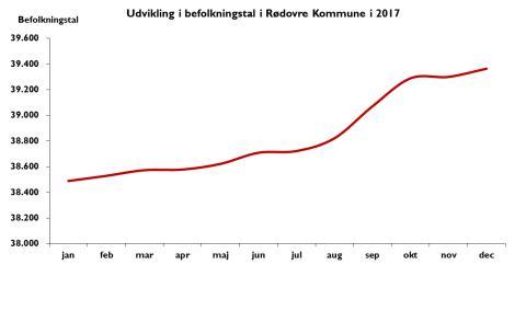 Udvikling i befolkningstal i Rødovre Kommune i 2017