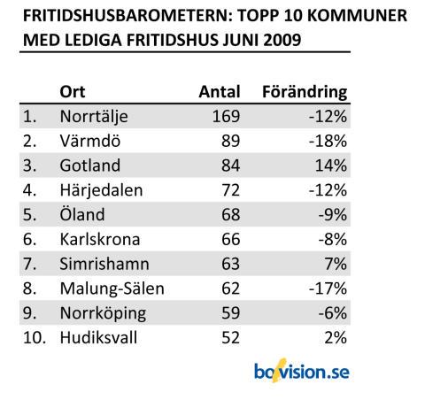 Fritidshusbarometern_topp10_juni2009
