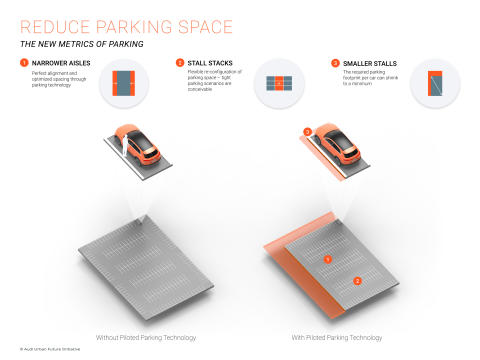 Reduce parking space - the new metrics of parking