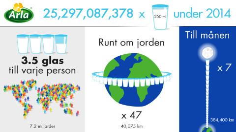 25 miljarder glas Arlamjölk 2014