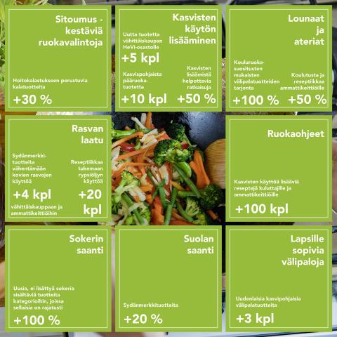 Apetit tekee seitsemän ravitsemussitoumusta - tuotekehityksellä vaivattomampaa ja monipuolisempaa kasvisten käyttöä