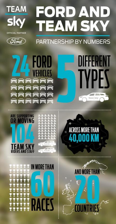Ford og Team sky samarbejde - kort info