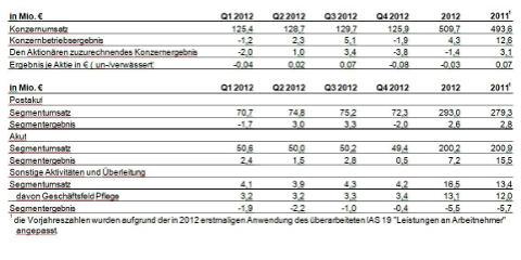 MediClin AG: Konzernumsatz auf 509,7 Mio. Euro gestiegen, vorläufiges Konzernbetriebsergebnis liegt bei 4,3 Mio. Euro