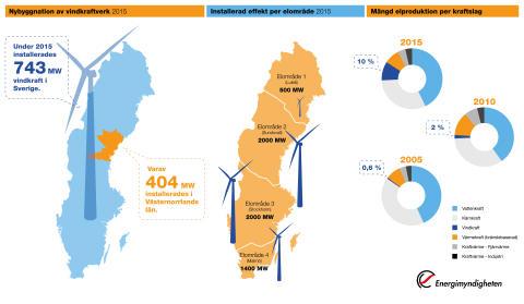 Vindkraftsgrafik 2015 samlat