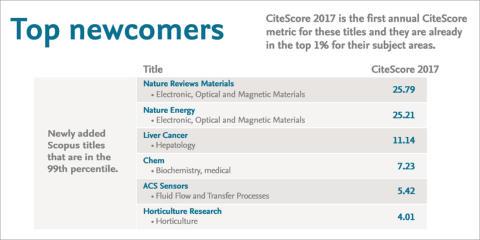Elsevier veröffentlicht CiteScore-Werte für das Jahr 2017