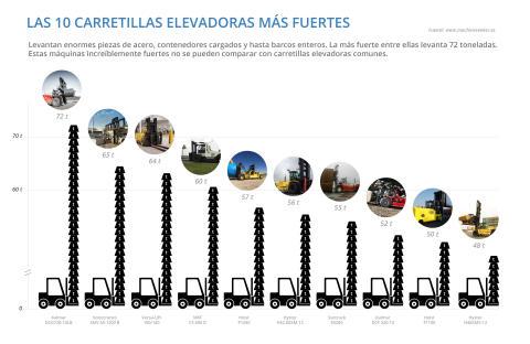 Galería de imágenes: Las 10 carretillas elevadoras más fuertes del mundo