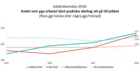 Jobbhälsoindex 2018 Andel som känt obehag