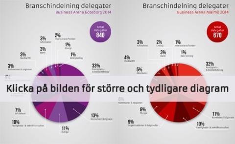 Statistik Business Arena Malmö och Göteborg 2014
