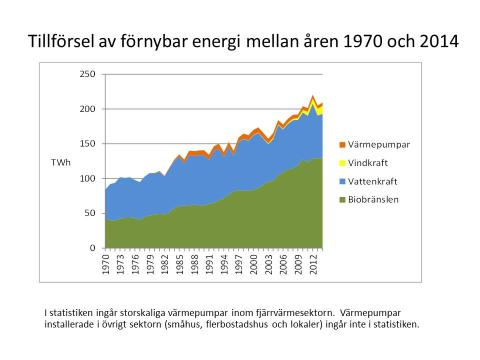 Fortsatt ökning av förnybar energi