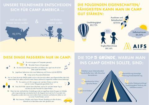 AIFS_Camp_America_Infografik5