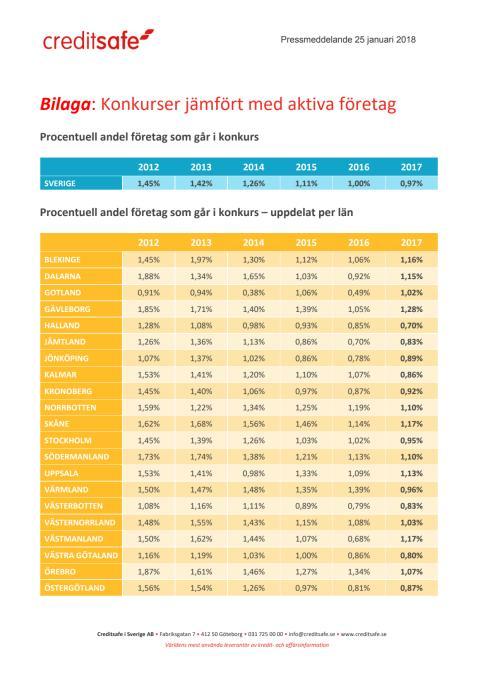 Bilaga - Konkursanalys jämfört med aktiva företag