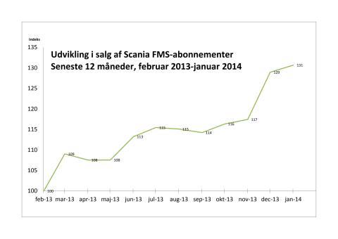Boom i salg af Scania FMS-abonnementer