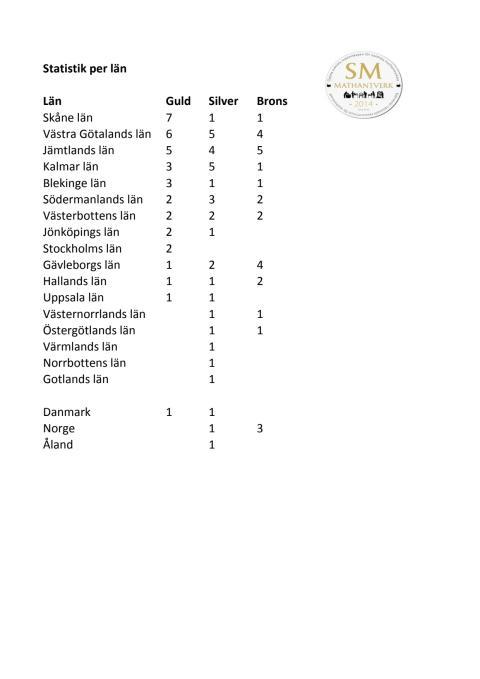 Så här fördelade sig medaljerna i Norden på Öppna SM i Mathantverk 2014