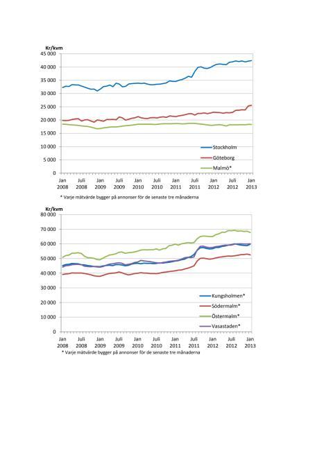 Annonspriserna för bostäder är försiktigt på väg uppåt