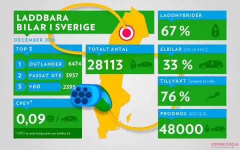 12 151 nya laddbara bilar i Sverige 2016